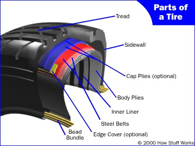 Image of a Cut Tire