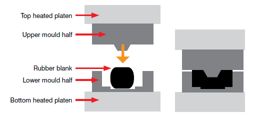 Compression Moulding Schematic -