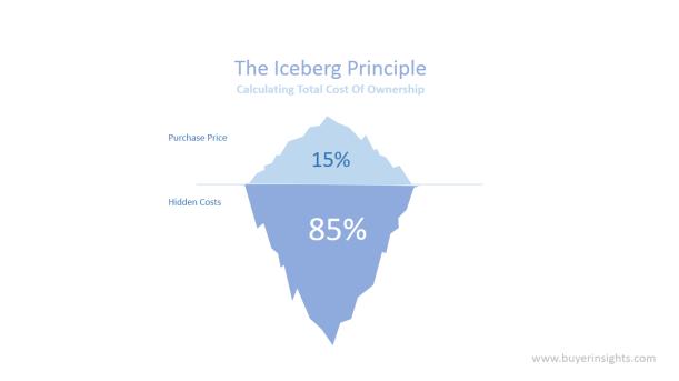 TCO - Iceberg