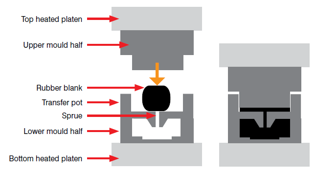 Transfer Moulding