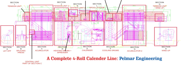 Rubber Calender Line