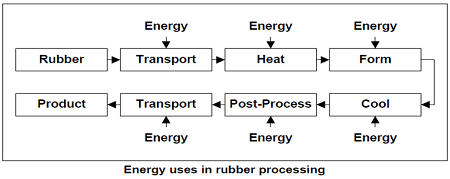 Energy Uses in Rubber Processing