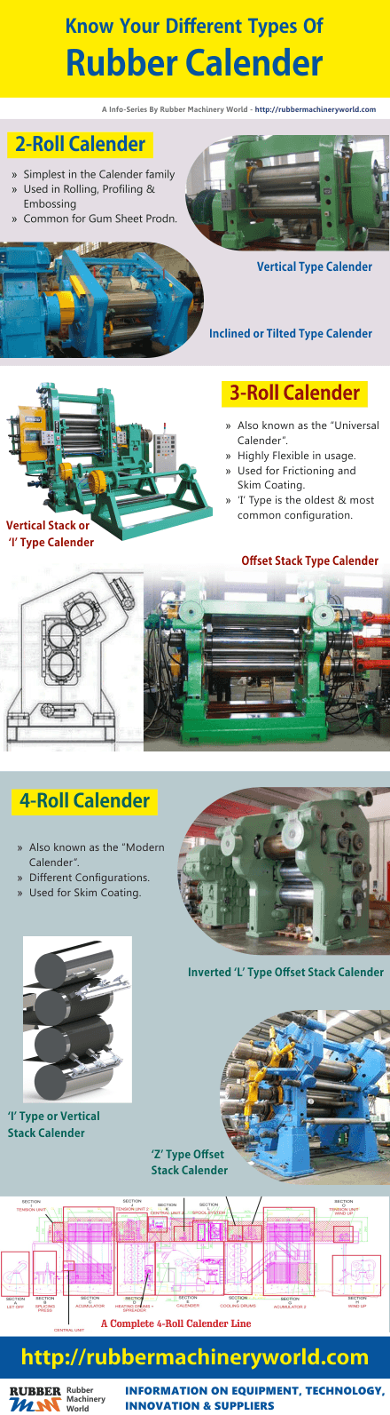 Rubber Calenders At A Glance Rubber Amp Tyre Machinery World