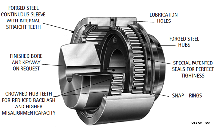 Structure of a Gear Coupling