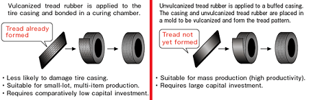 Tire Retreading Processes