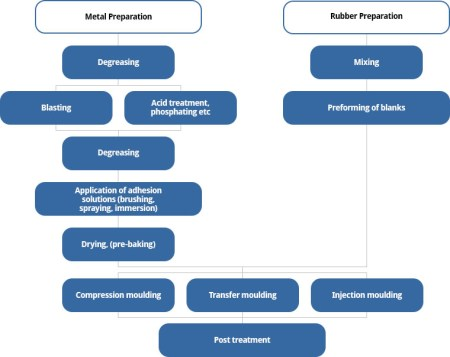 Flow chart for manufacturing of moulded rubber-metal parts