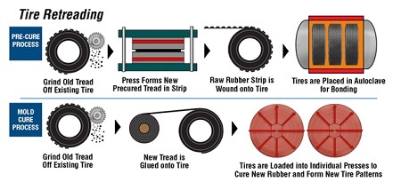 Tire Retreading Processes 1